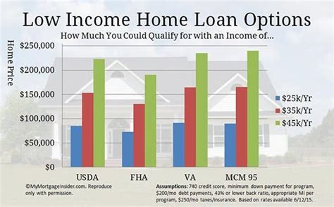 qualifying for a house loan you can buy a house with these low income home loans