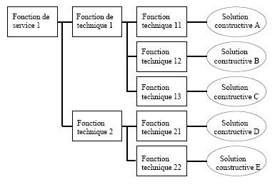 diagramme pieuvre crayon function analysis system technique wikiwand
