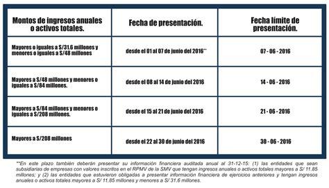 cronograma declaracion jurada renta 2015 cronograma presentacion impuesto a la renta 2015 sunat