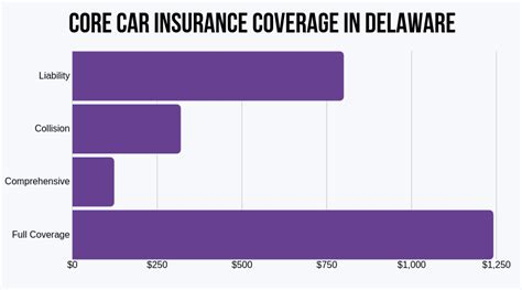 Cheap Car Insurance Delaware by Delaware Auto Insurance Cheap Rates Best Companies And