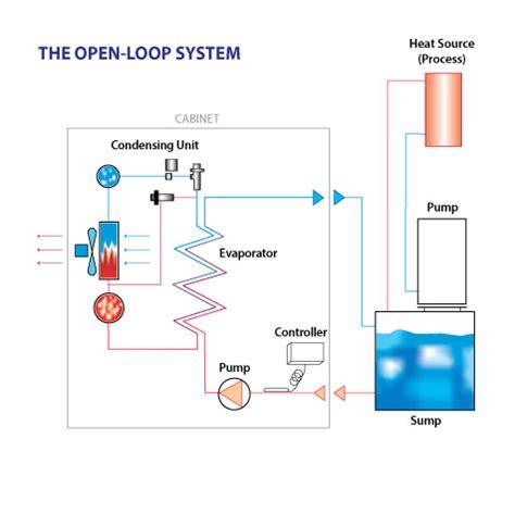 chiller process flow diagram chiller overview turmoil inc