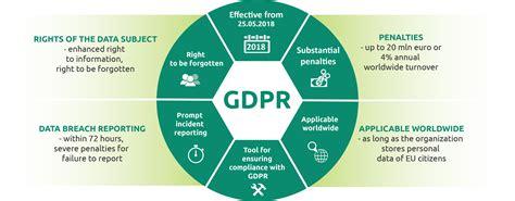rodo â rozporzä dzenie o ochronie danych osobowych gdpr