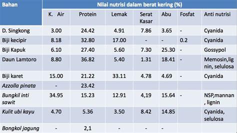 Cacing Sutera Tangerang andy farm cileduk nilai nutrisi bahan baku pakan