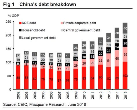 credit card debt economic cartoons 2016 macquarie china s debt is fine business insider