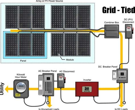 wiring diagram for grid tie solar system the wiring