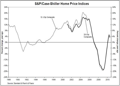 shiller report forex trading