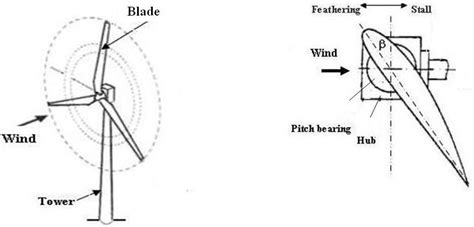 wind turbine blade cross section pics for gt wind turbine blade cross section
