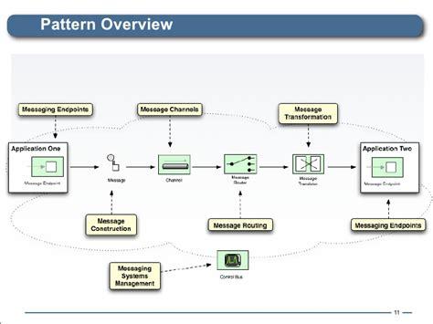 pattern update on agents appliances failed using enterprise integration patterns as your camel jockey