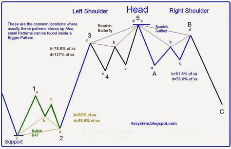 candlestick pattern theory fx systems is trading forex easy