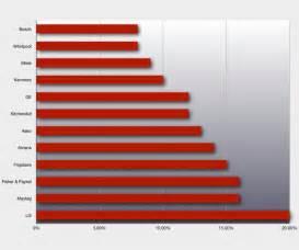 Who makes the best dishwasher dishwasher repair statistics