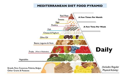 why the mediterranean diet could save your health bens
