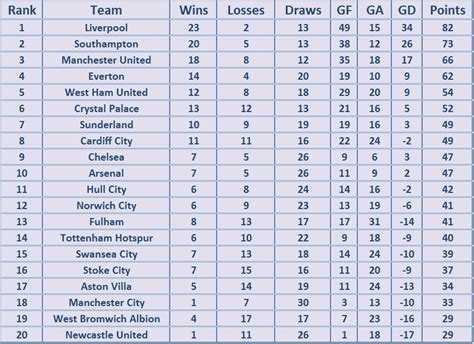 england premier league table english premier league table bing images
