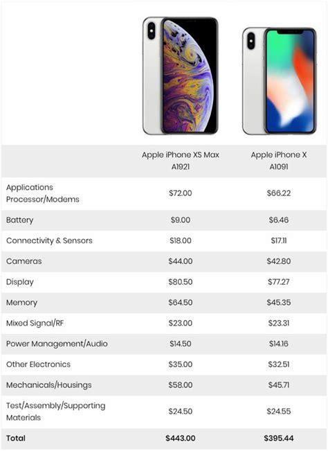 it only costs apple 443 to make the 1 249 iphone xs max suckers