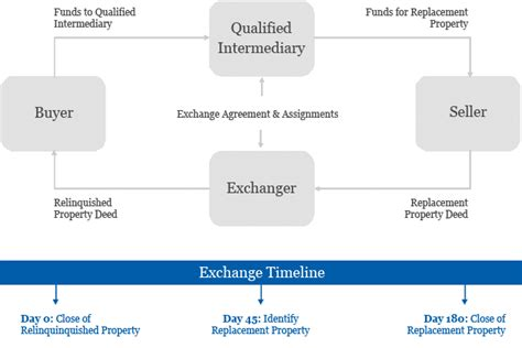 section 1031 qualified intermediary selecting a qualified intermediary 187 tg exchange