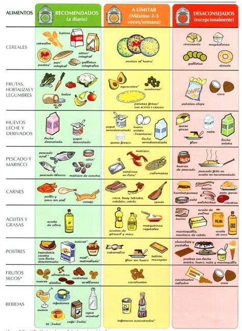 tabla alimentos tabla del colesterol de alimentos recomendados y