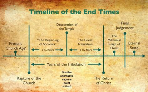 tribulation end times news www onlygod co uk