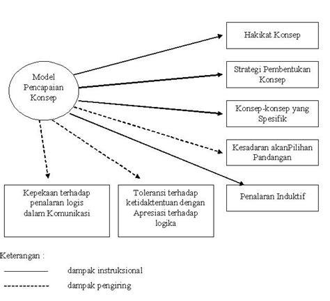 menguntai makna menguntai makna model pembelajaran