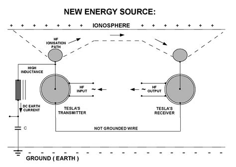 free energy of tesla alternative energy nikola tesla free energy