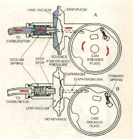 Part Throttle Ignition Timing All About Ignition System Ignition Timing And Advance