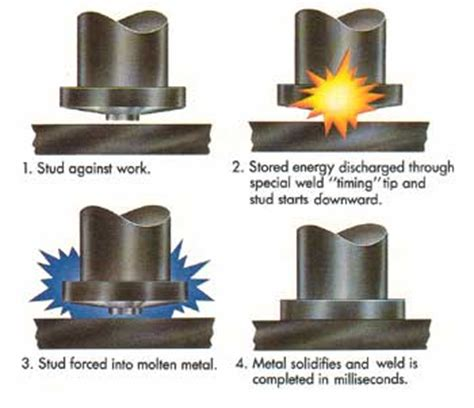 capacitor discharge stud welding contract connections studwelding