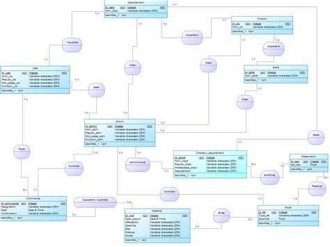 diagramme de classe de conception pour chaque cas d utilisation conception d un projet parc informatique