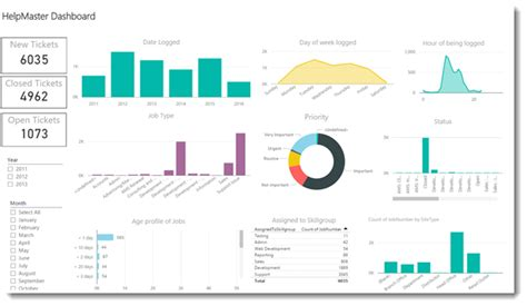 help desk kpi metrics help desk metrics dashboard desk design ideas