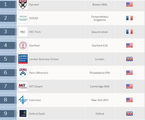 Qs Mba Rankings by Harvard Is Number 1 In Qs Global Mba Rankings 2018