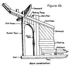 where did boat terms come from illustrated glossary of ship and boat terms судомодели