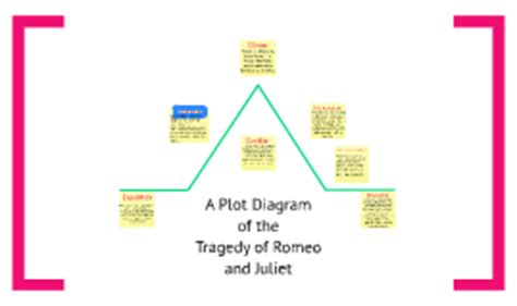 diary of a wimpy kid plot diagram romeo and juliet plot diagram by emings on prezi