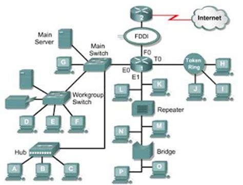 membuat sebuah jaringan lan membuat istalasi jaringan komputer berbagai cara menginstall