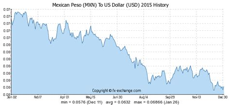 currency mxn mexican peso to us dollar exchange rate chart us dollar