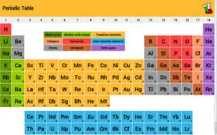 periodic table download