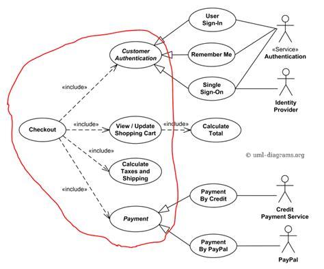 software untuk membuat use case diagram membuat use case diagram yang benar gallery how to guide