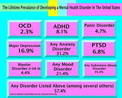 depression other mental illnesses caused by diseases it s not all in your books 17 best ideas about types of mental illness on