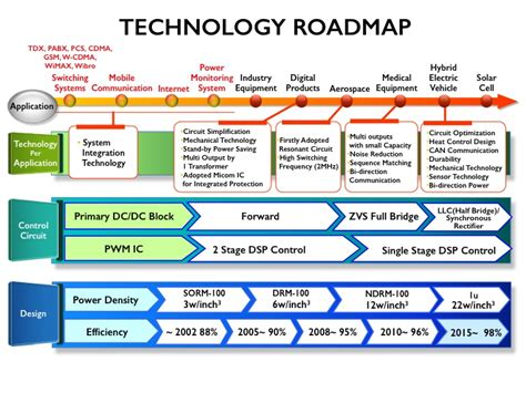technology road map pin technology roadmap the of things on