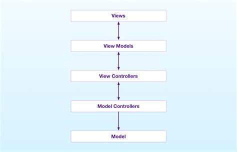 mvvm pattern video tutorial the mvvm pattern for ios apps in swift a pragmatic