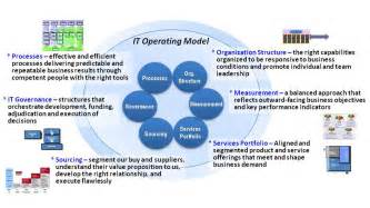 business operating model template exploring an it operating model for enterprise 2 0 part pin business operating model template bifumcombr on pinterest