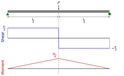 bending moment diagrams bending moment