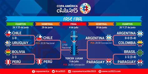 Calendario Partidos Copa America 2015 Semifinales Copa Am 233 Rica 2015 Partidos Y Horarios