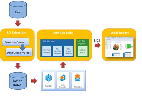 Simple Flow Bw end to end scenario of sap bw on hana web intelligence