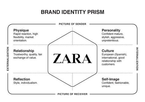 zara layout strategy zara brand identity prism models archeptypes