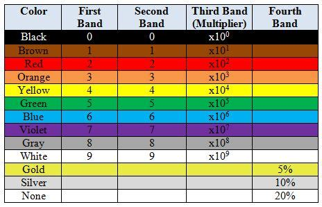 4 band resistor color code exle from beginning excel hlookup to find resistor values vlookup week