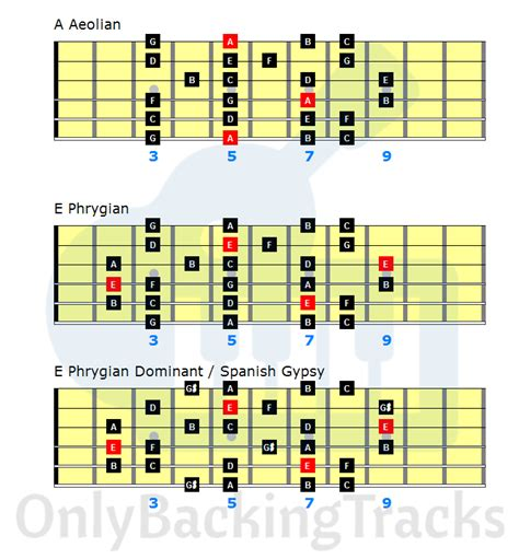 arabic guitar scale backing track backingtrackhq arabic guitar jam with samba track by chusss only