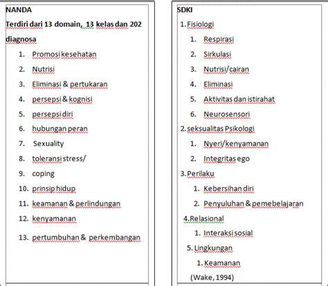 Standar Diagnosis Keperawatan Indonesia Ed 1 himika stikes surya global yogyakarta