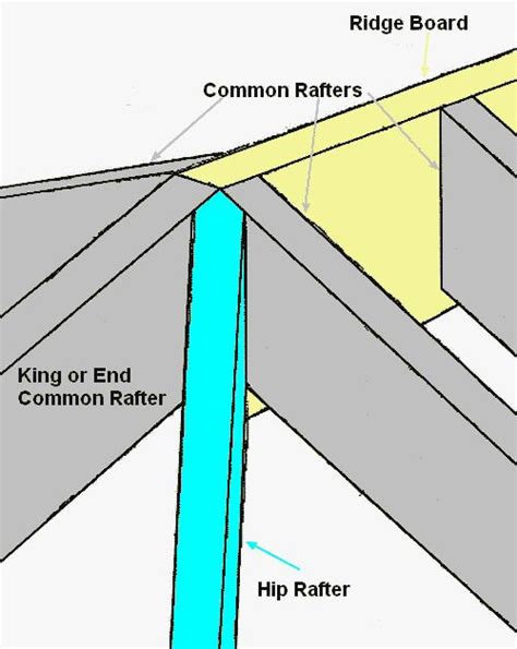 What Does A Hip Roof Look Like Hip Roof Ridge Board Drawing Garage Ideas