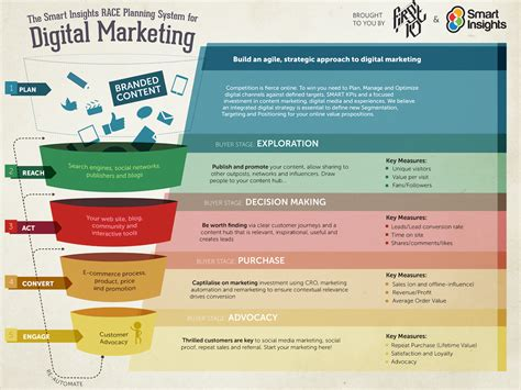How To Structure An Effective Multichannel Marketing Plan Smart Insights Digital Channel Strategy Template