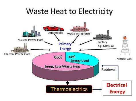 electricity for the farm light heat and power by inexpensive methods from the water wheel or farm engine classic reprint books microwave ovens a key to energy production from wasted