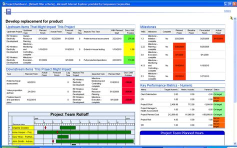 project dashboards templates exle of how a dashboard does not to be