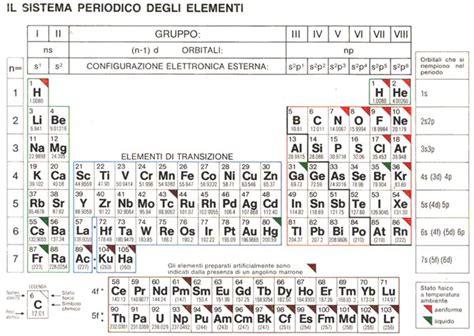 elenco elementi tavola periodica tavola periodica degli elementi completa da stare