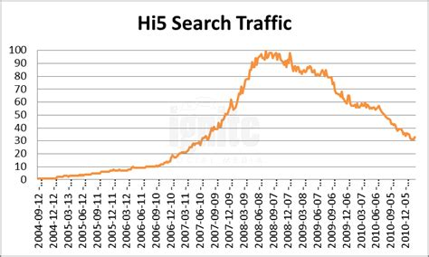 Hi5 Search For Ignite Social Media The Original Social Media Agency 2011 Social Network Analysis